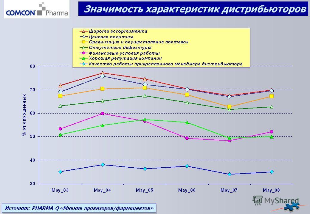 Источник: PHARMA-Q «Мнение провизоров/фармацевтов» Значимость характеристик дистрибьюторов