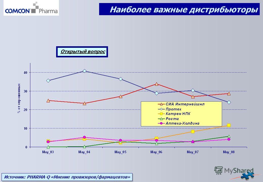 Источник: PHARMA-Q «Мнение провизоров/фармацевтов» Наиболее важные дистрибьюторы Открытый вопрос