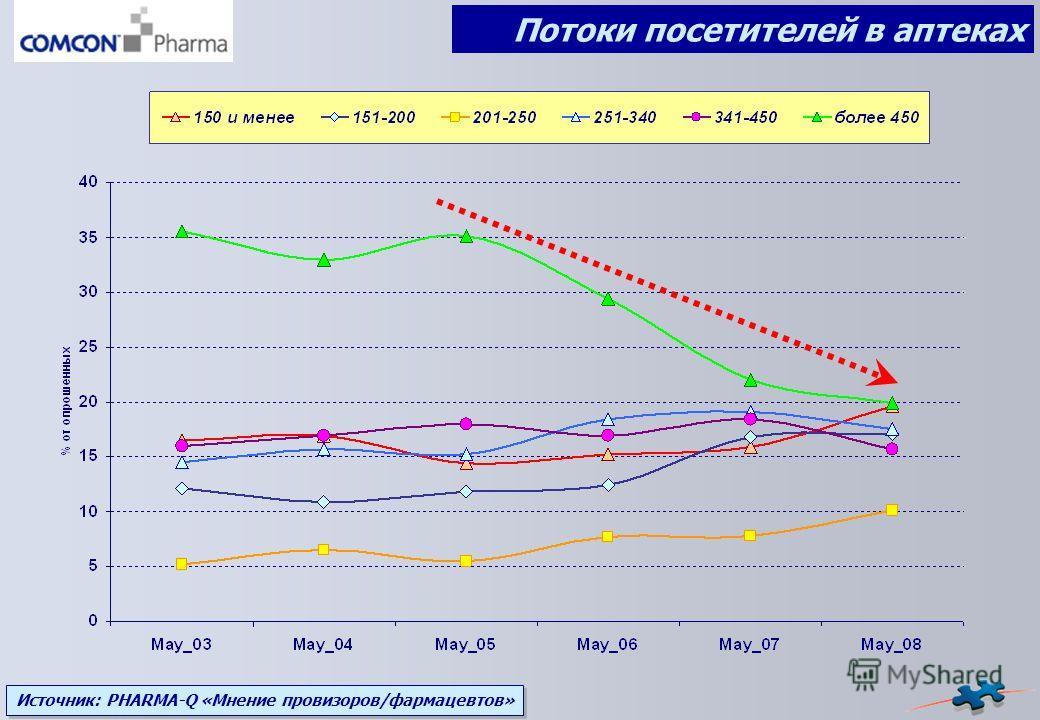 Источник: PHARMA-Q «Мнение провизоров/фармацевтов» Потоки посетителей в аптеках