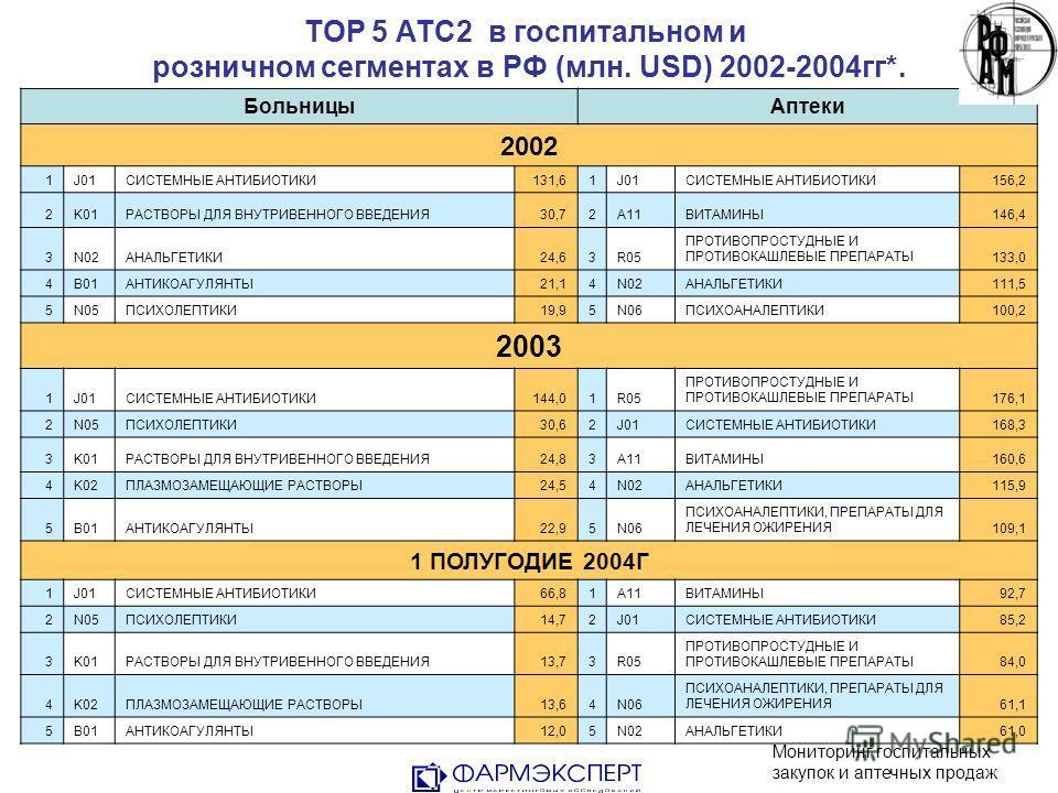 TOP 5 АТС2 в госпитальном и розничном сегментах в РФ (млн. USD) 2002-2004гг*. БольницыАптеки 2002 1J01СИСТЕМНЫЕ АНТИБИОТИКИ131,61J01СИСТЕМНЫЕ АНТИБИОТИКИ156,2 2K01РАСТВОРЫ ДЛЯ ВНУТРИВЕННОГО ВВЕДЕНИЯ30,72A11ВИТАМИНЫ146,4 3N02АНАЛЬГЕТИКИ24,63R05 ПРОТИВ