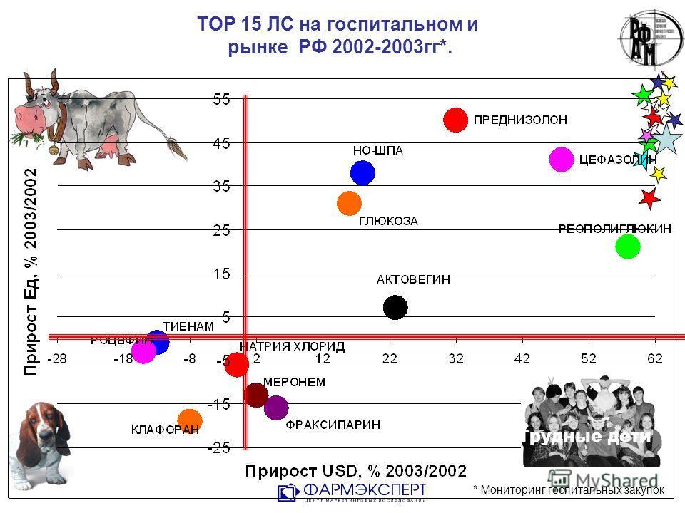 TOP 15 ЛС на госпитальном и рынке РФ 2002-2003гг*. * Мониторинг госпитальных закупок Трудные дети