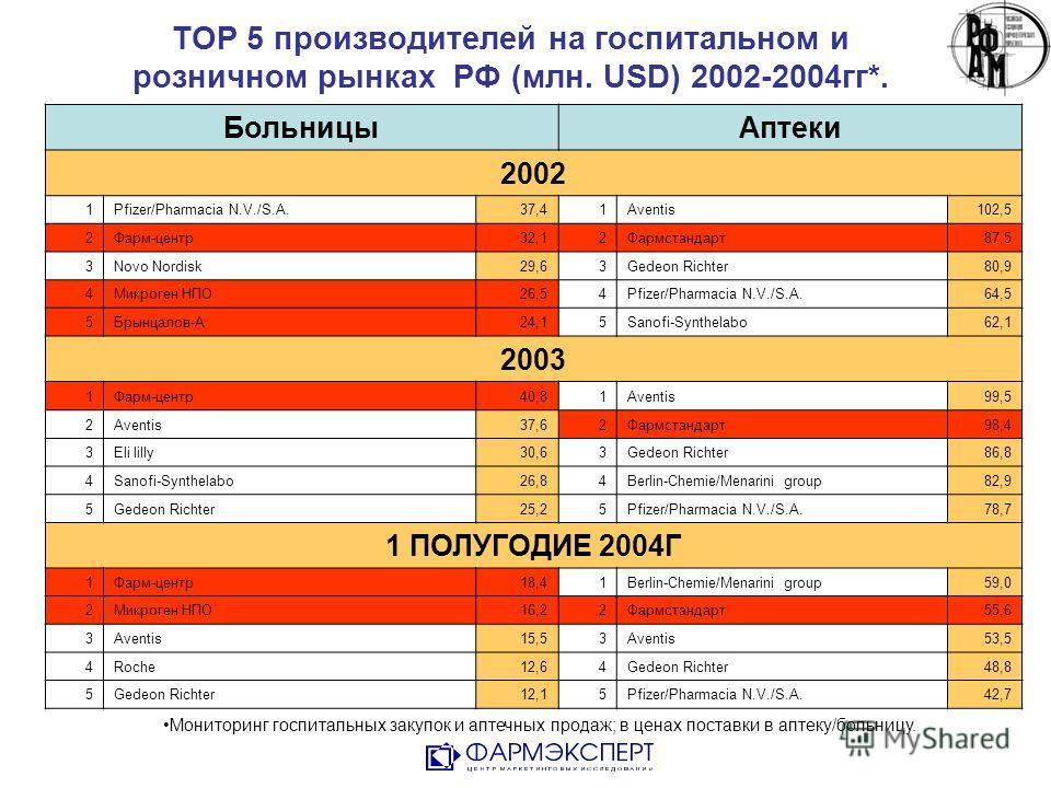 TOP 5 производителей на госпитальном и розничном рынках РФ (млн. USD) 2002-2004гг*. Мониторинг госпитальных закупок и аптечных продаж; в ценах поставки в аптеку/больницу. БольницыАптеки 2002 1Pfizer/Pharmacia N.V./S.A.37,41Aventis102,5 2Фарм-центр32,