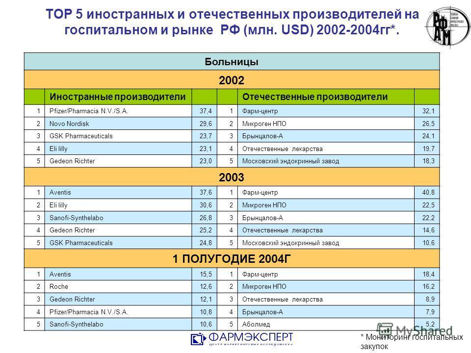 TOP 5 иностранных и отечественных производителей на госпитальном и рынке РФ (млн. USD) 2002-2004гг*. * Мониторинг госпитальных закупок Больницы 2002 Иностранные производители Отечественные производители 1Pfizer/Pharmacia N.V./S.A.37,41Фарм-центр32,1