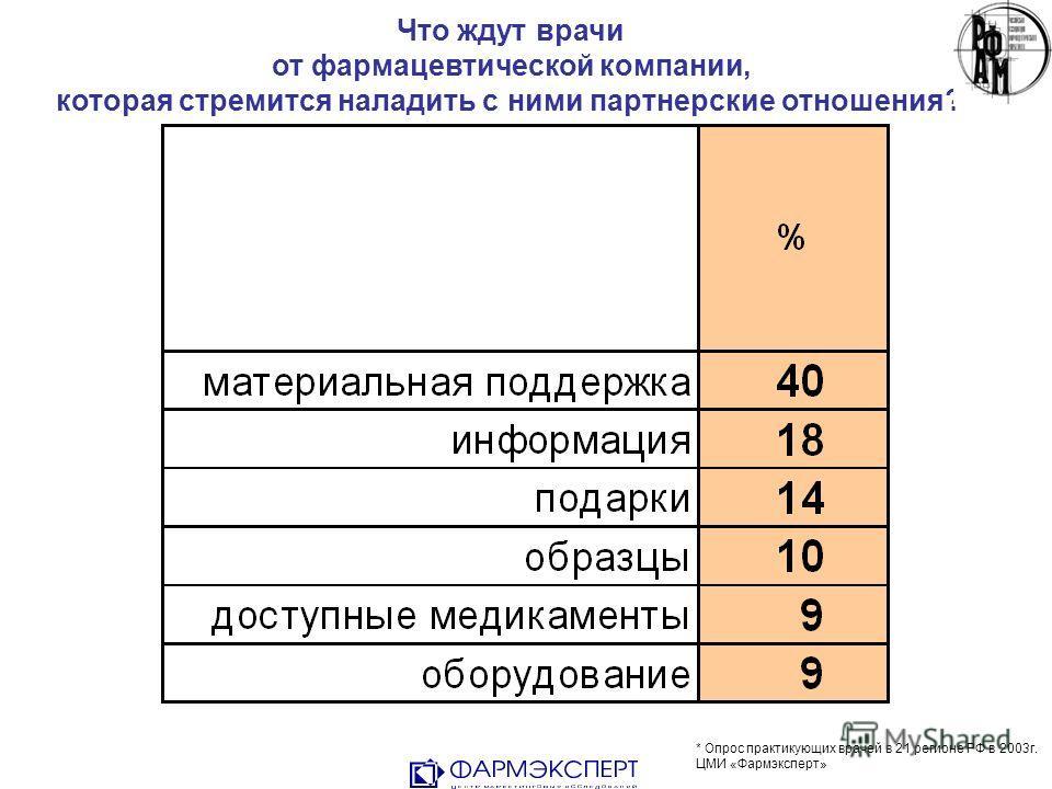Что ждут врачи от фармацевтической компании, которая стремится наладить с ними партнерские отношения?* * Опрос практикующих врачей в 21 регионе РФ в 2003г. ЦМИ «Фармэксперт»
