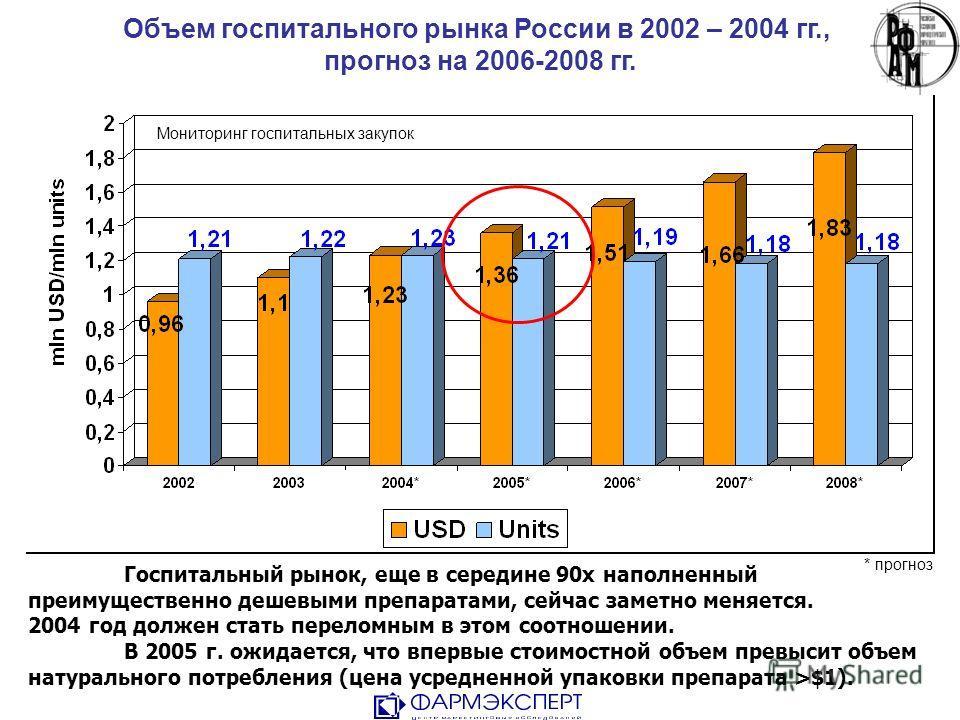 Объем госпитального рынка России в 2002 – 2004 гг., прогноз на 2006-2008 гг. Госпитальный рынок, еще в середине 90х наполненный преимущественно дешевыми препаратами, сейчас заметно меняется. 2004 год должен стать переломным в этом соотношении. В 2005