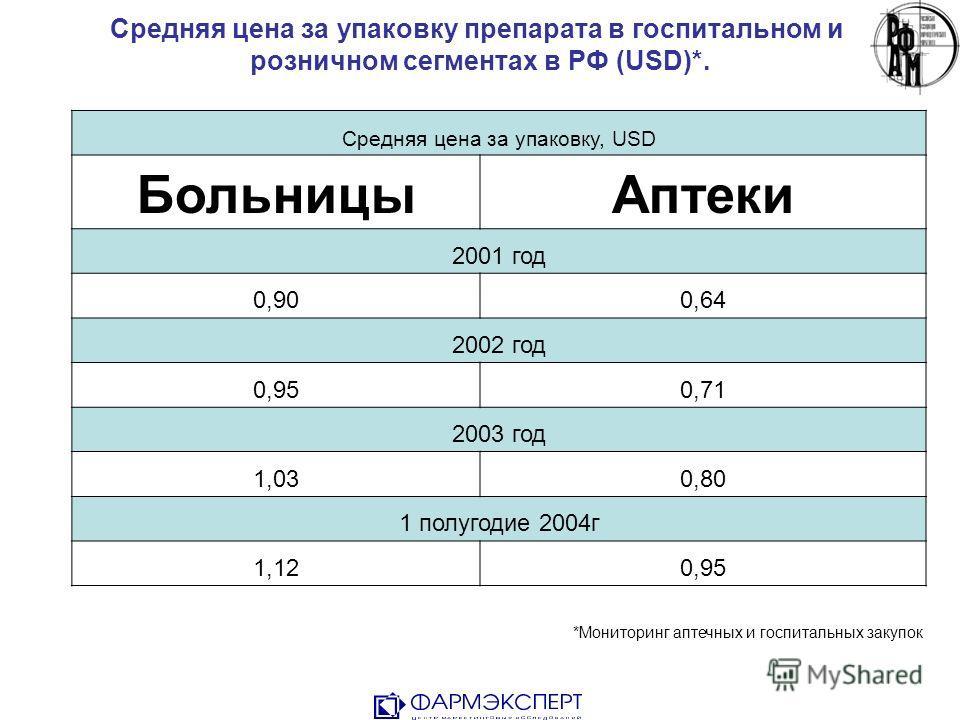 Средняя цена за упаковку препарата в госпитальном и розничном сегментах в РФ (USD)*. Средняя цена за упаковку, USD БольницыАптеки 2001 год 0,900,64 2002 год 0,950,71 2003 год 1,030,80 1 полугодие 2004г 1,120,95 *Мониторинг аптечных и госпитальных зак