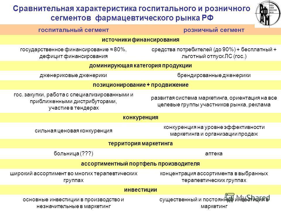 Сравнительная характеристика госпитального и розничного сегментов фармацевтического рынка РФ госпитальный сегментрозничный сегмент источники финансирования государственное финансирование 80%, дефицит финансирования средства потребителей (до 90%) + бе