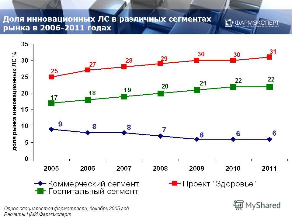 Доля инновационных ЛС в различных сегментах рынка в 2006-2011 годах Опрос специалистов фармотрасли, декабрь 2005 год Расчеты ЦМИ Фармэксперт