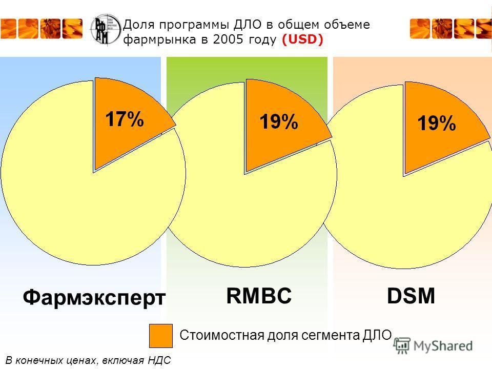 Доля программы ДЛО в общем объеме фармрынка в 2005 году (USD) RMBC Фармэксперт DSM Стоимостная доля сегмента ДЛО В конечных ценах, включая НДС