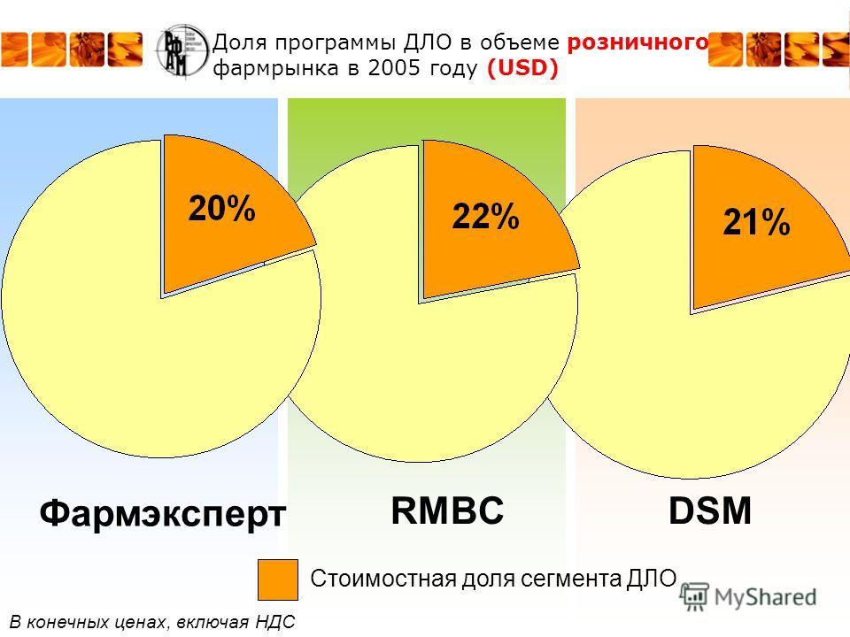 Доля программы ДЛО в объеме розничного фармрынка в 2005 году (USD) RMBC Фармэксперт DSM Стоимостная доля сегмента ДЛО В конечных ценах, включая НДС