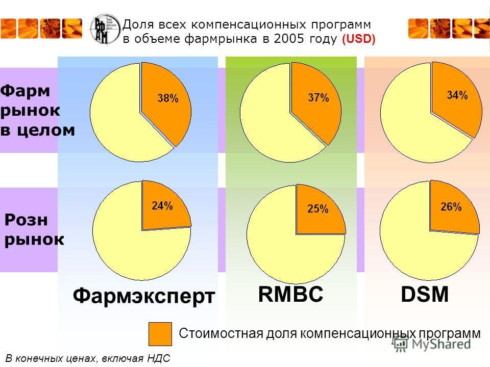 Доля всех компенсационных программ в объеме фармрынка в 2005 году (USD) RMBC Фармэксперт DSM Стоимостная доля компенсационных программ В конечных ценах, включая НДС Фарм рынок в целом Розн рынок