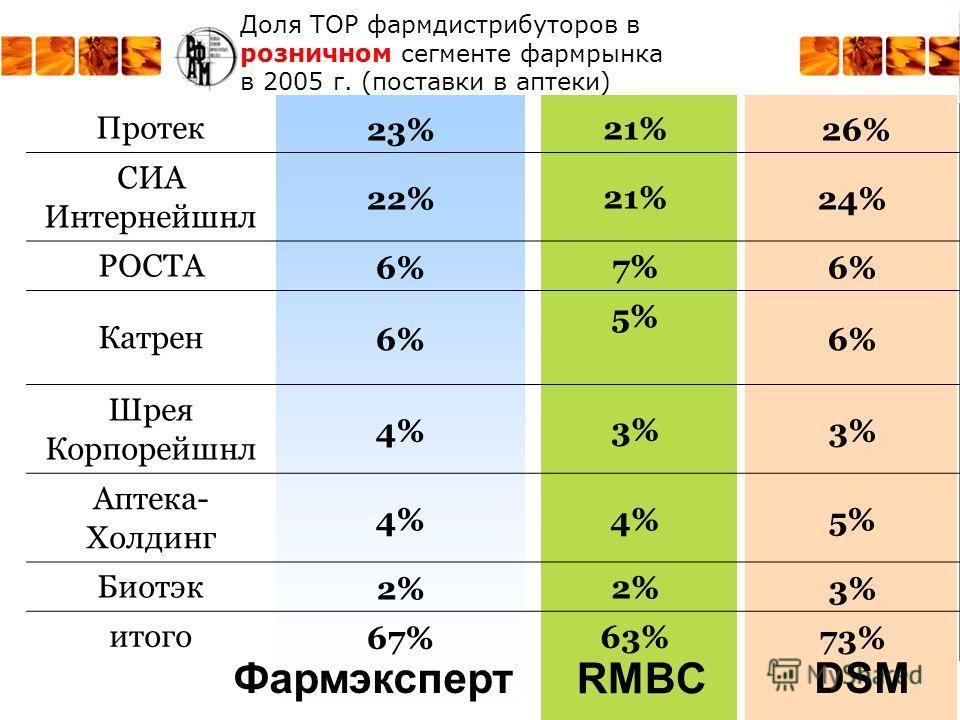 RMBC ФармэкспертDSM Доля ТОР фармдистрибуторов в розничном сегменте фармрынка в 2005 г. (поставки в аптеки) Протек23%21% 26% СИА Интернейшнл 22%21%24% РОСТА6%7%6% Катрен6% 5% 6% Шрея Корпорейшнл 4%3% Аптека- Холдинг 4% 5% Биотэк2% 3% итого67%63%73%