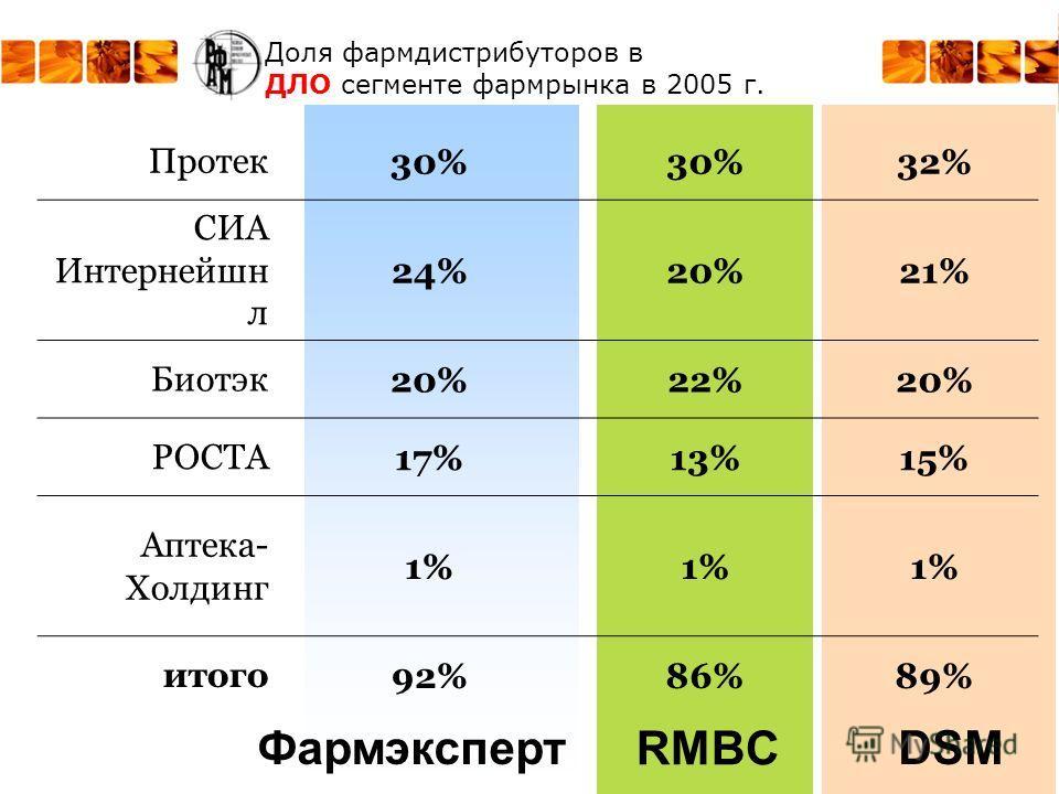 RMBC ФармэкспертDSM Протек30% 32% СИА Интернейшн л 24%20%21% Биотэк20%22%20% РОСТА17%13%15% Аптека- Холдинг 1% итого92%86%89% Доля фармдистрибуторов в ДЛО сегменте фармрынка в 2005 г.