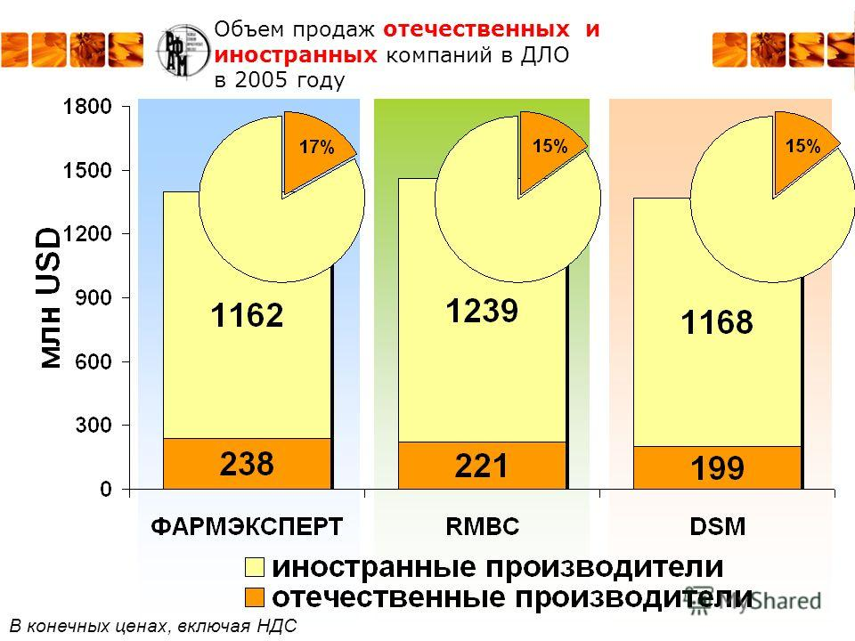 Объем продаж отечественных и иностранных компаний в ДЛО в 2005 году В конечных ценах, включая НДС
