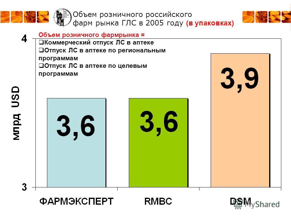 Объем розничного российского фарм рынка ГЛС в 2005 году (в упаковках) Объем розничного фармрынка = Коммерческий отпуск ЛС в аптеке Отпуск ЛС в аптеке по региональным программам Отпуск ЛС в аптеке по целевым программам