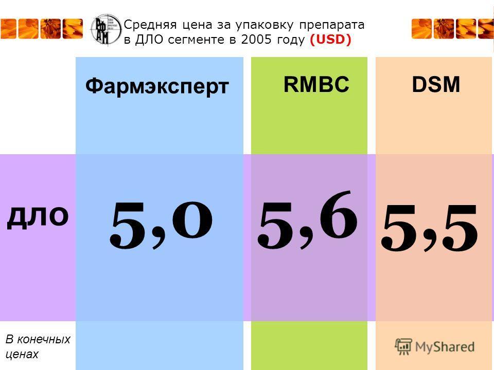 Средняя цена за упаковку препарата в ДЛО сегменте в 2005 году (USD) RMBC ДЛО Фармэксперт DSM 5,0 В конечных ценах 5,6 5,5