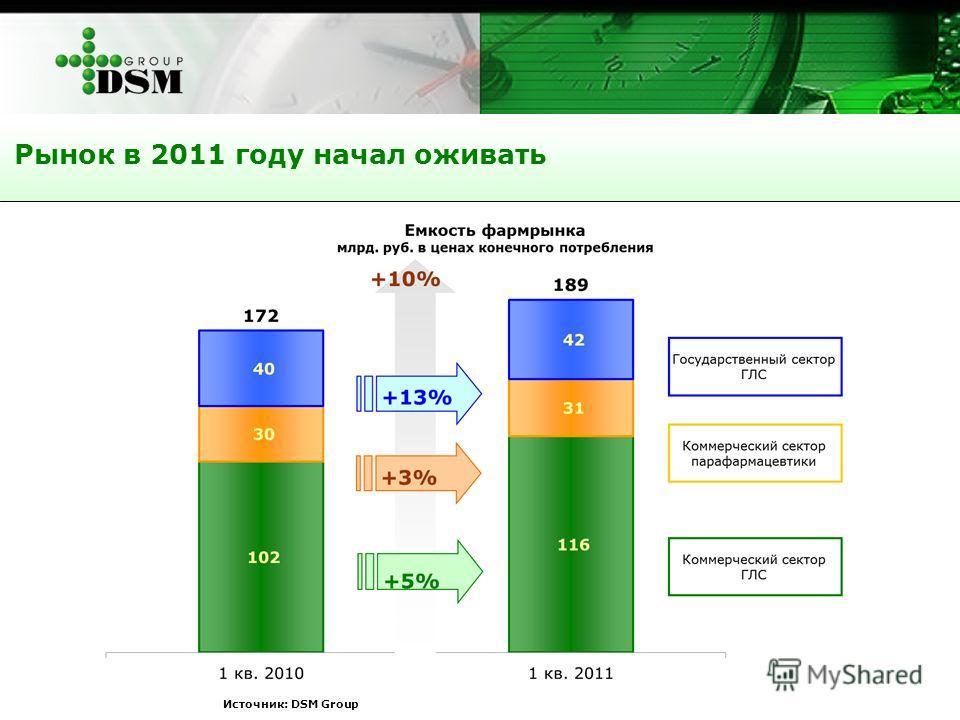 Источник: DSM Group Рынок в 2011 году начал оживать