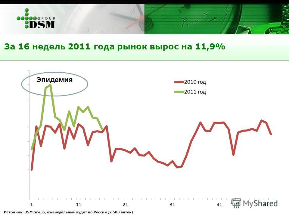 Источник: DSM Group, еженедельный аудит по России (2 500 аптек) За 16 недель 2011 года рынок вырос на 11,9% Эпидемия