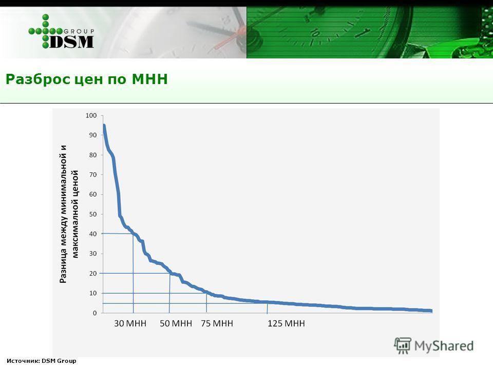 Источник: DSM Group Разброс цен по МНН