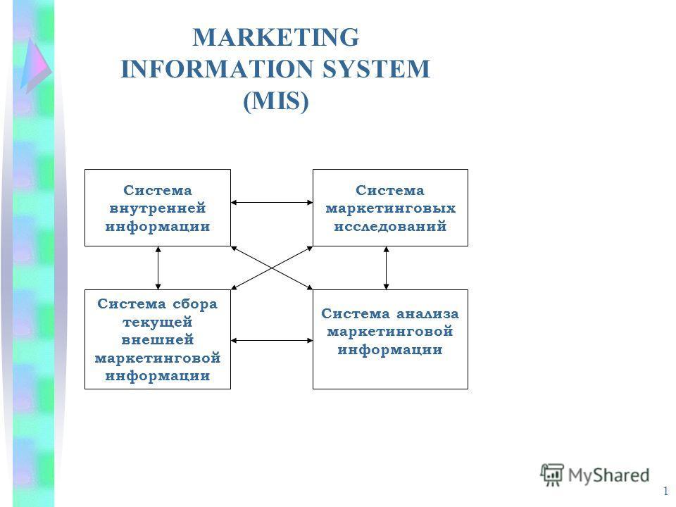 1 MARKETING INFORMATION SYSTEM (MIS) Система внутренней информации Система маркетинговых исследований Система сбора текущей внешней маркетинговой информации Система анализа маркетинговой информации