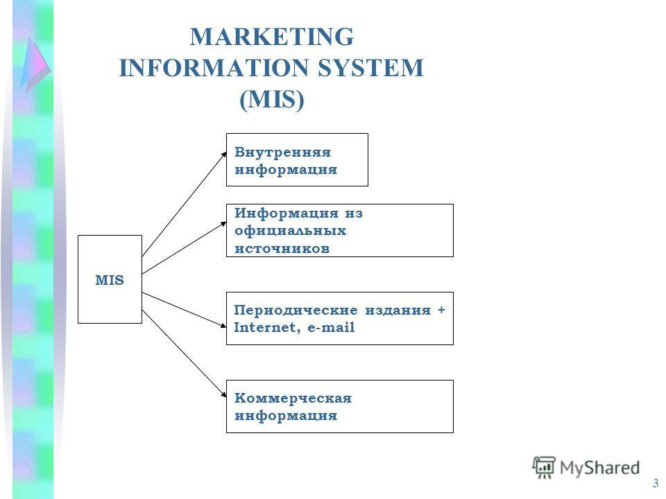 3 MARKETING INFORMATION SYSTEM (MIS) MIS Периодические издания + Internet, e-mail Информация из официальных источников Внутренняя информация Коммерческая информация