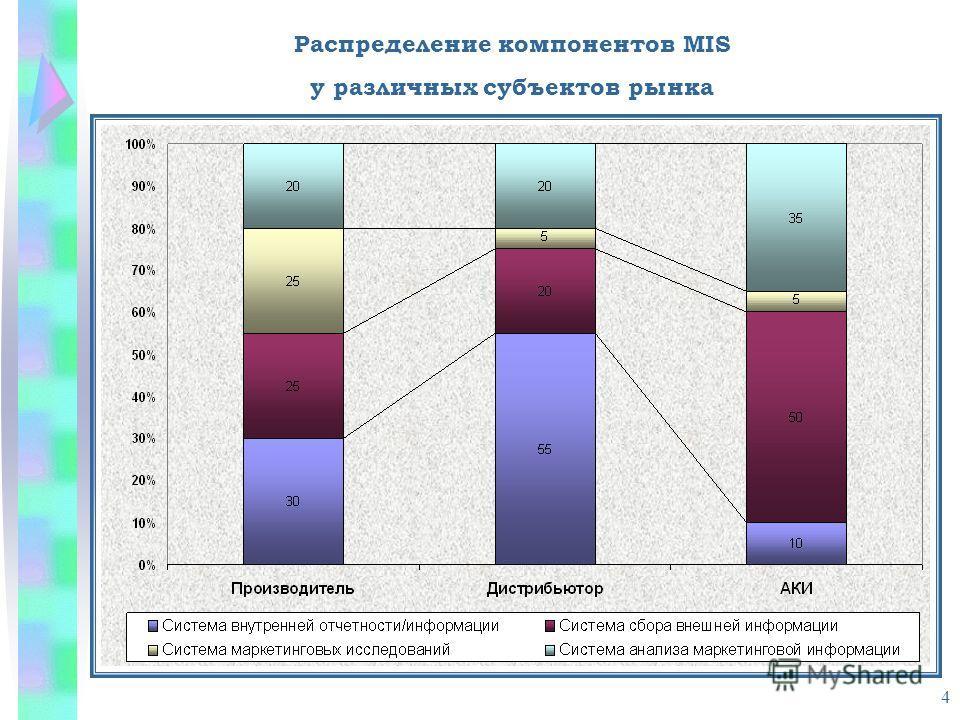 4 Распределение компонентов MIS у различных субъектов рынка