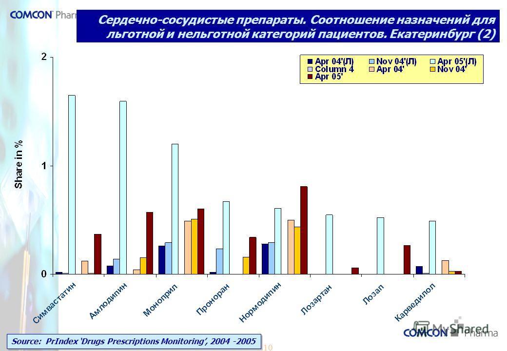 10 Сердечно-сосудистые препараты. Соотношение назначений для льготной и нельготной категорий пациентов. Екатеринбург (2) Source: PrIndex Drugs Prescriptions Monitoring, 2004 -2005