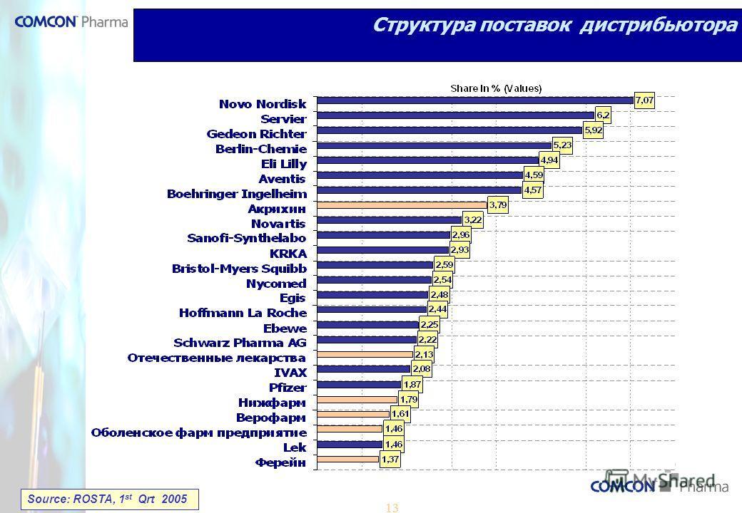 13 Структура поставок дистрибьютора Source: ROSTA, 1 st Qrt 2005
