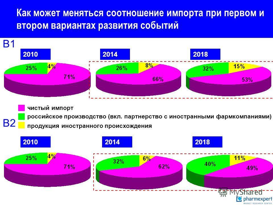 Как может меняться соотношение импорта при первом и втором вариантах развития событий 201020142018 чистый импорт российское производство (вкл. партнерство с иностранными фармкомпаниями) продукция иностранного происхождения 201020142018 В1 В2