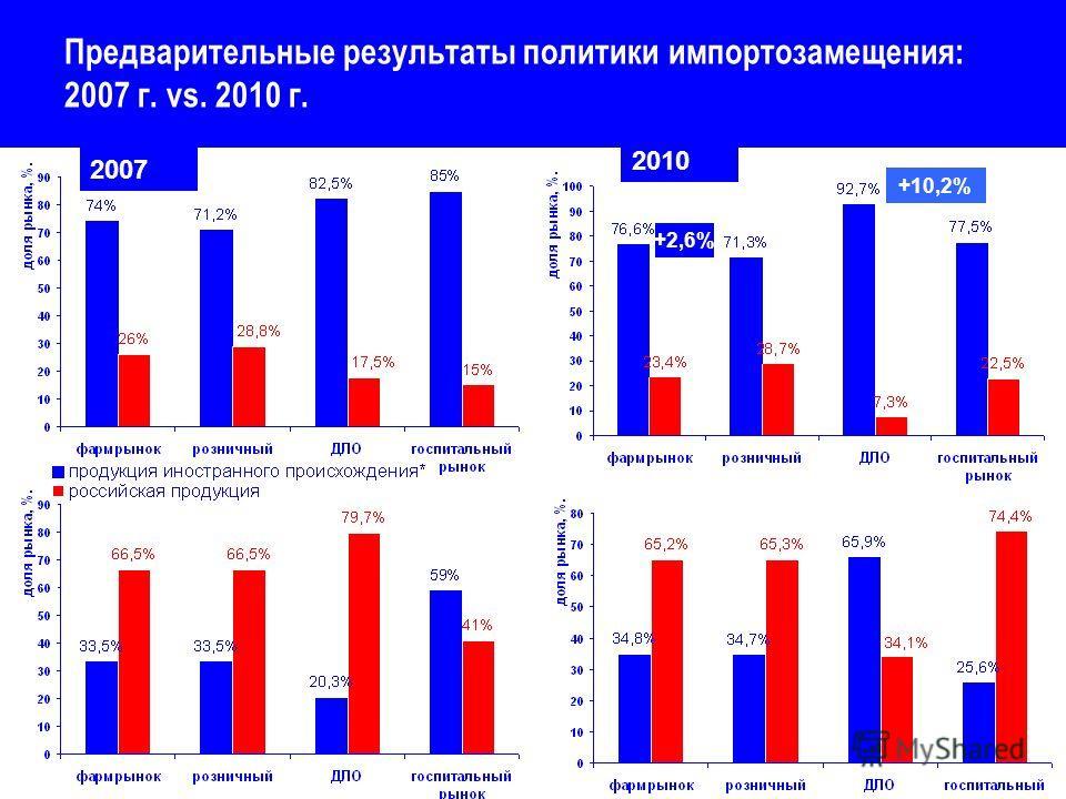 Предварительные результаты политики импортозамещения: 2007 г. vs. 2010 г. 2007 2010 +2,6% +10,2%