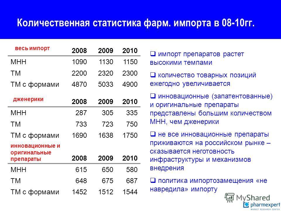 Количественная статистика фарм. импорта в 08-10гг. 200820092010 МНН109011301150 ТМ220023202300 ТМ с формами487050334900 200820092010 МНН287305335 ТМ733723750 ТМ с формами169016381750 дженерики инновационные и оригинальные препараты 200820092010 МНН61