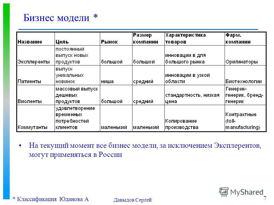 Давыдов Сергей 7 Бизнес модели * На текущий момент все бизнес модели, за исключением Эксплерентов, могут применяться в России * Классификация Юданова А