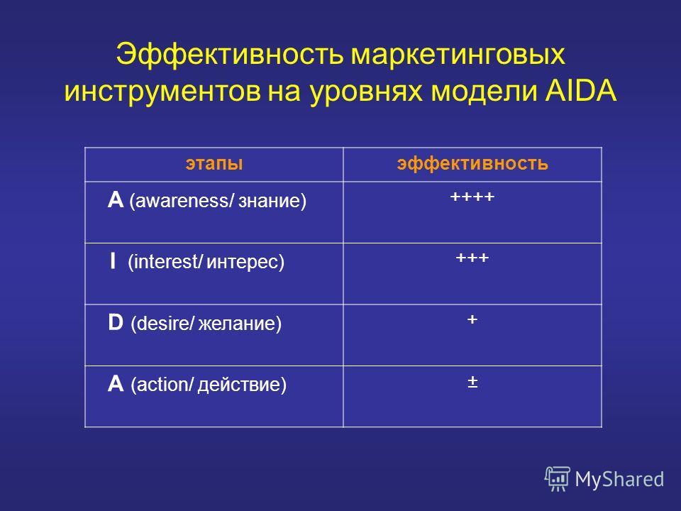 Эффективность маркетинговых инструментов на уровнях модели AIDA этапыэффективность A (awareness/ знание) ++++ I (interest/ интерес) +++ D (desire/ желание) + A (action/ действие) ±