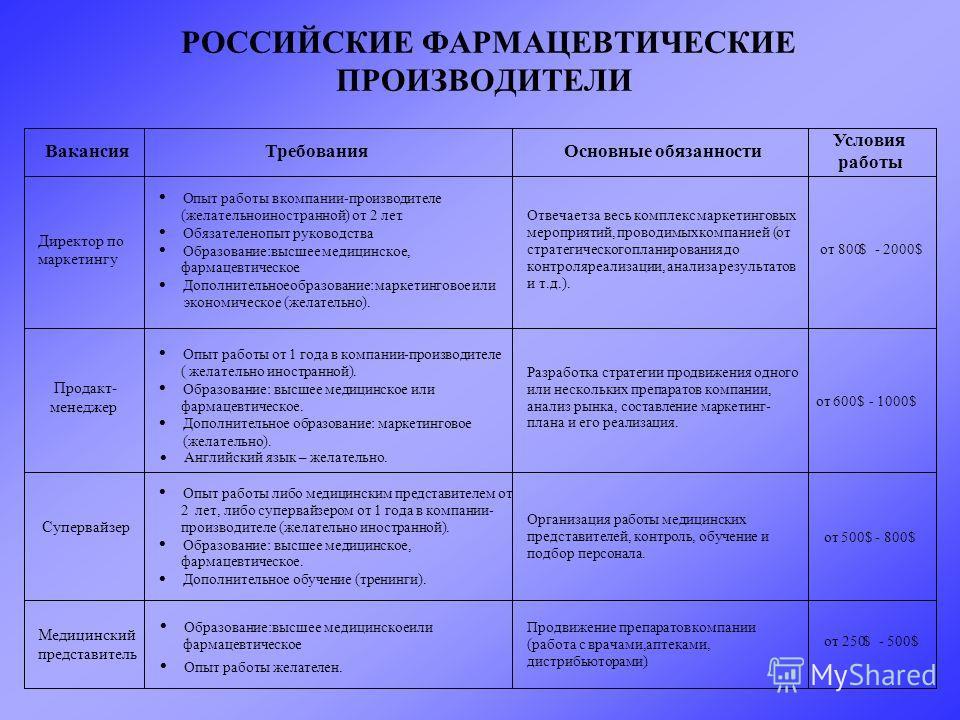 РОССИЙСКИЕ ФАРМАЦЕВТИЧЕСКИЕ ПРОИЗВОДИТЕЛИ