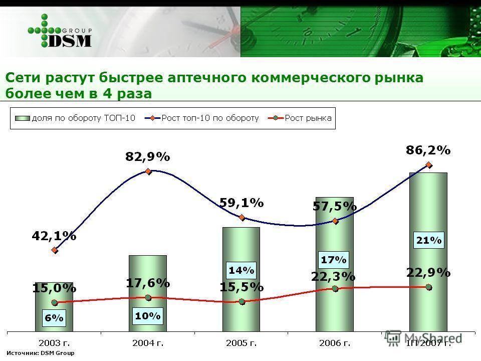 Источник: DSM Group Сети растут быстрее аптечного коммерческого рынка более чем в 4 раза