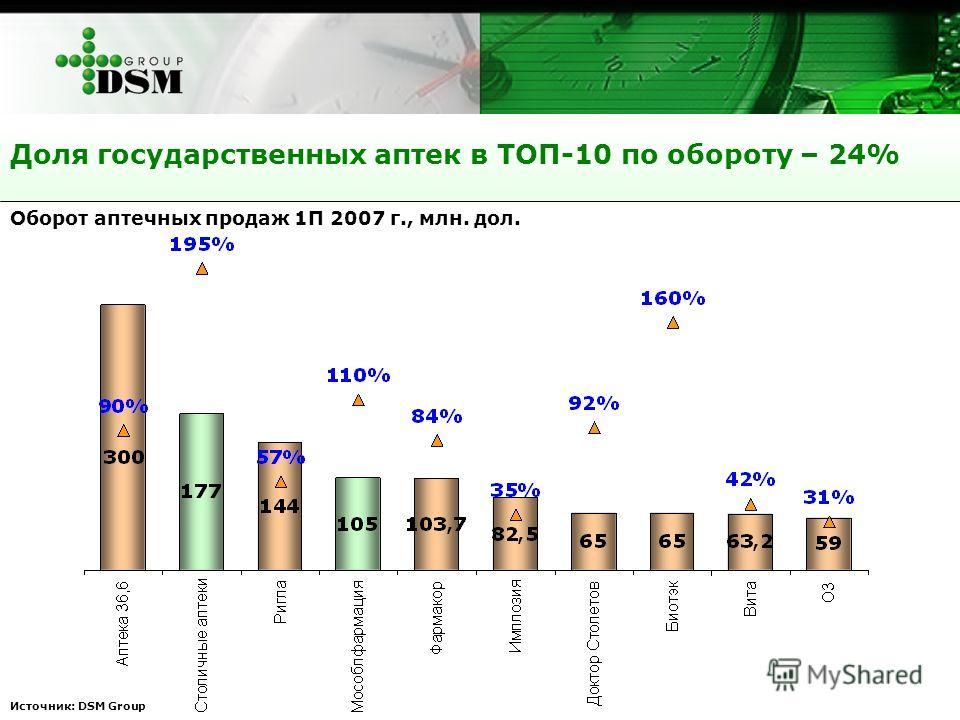Источник: DSM Group Доля государственных аптек в ТОП-10 по обороту – 24% Оборот аптечных продаж 1П 2007 г., млн. дол.