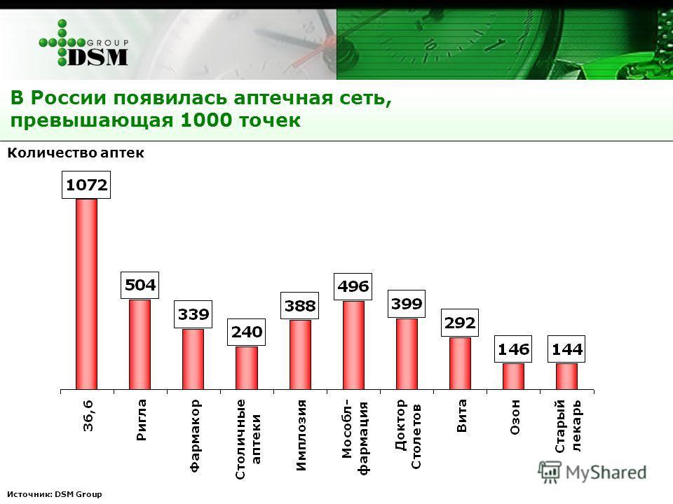 Источник: DSM Group В России появилась аптечная сеть, превышающая 1000 точек Количество аптек