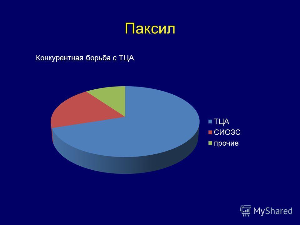 Паксил Конкурентная борьба с ТЦА