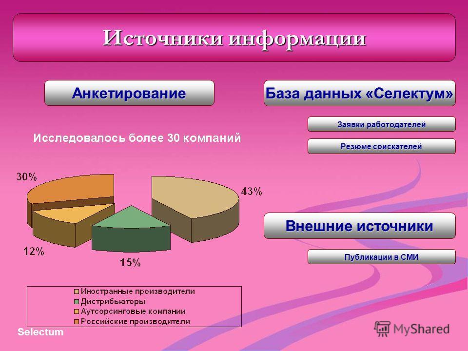 Источники информации Анкетирование База данных «Селектум» Заявки работодателей Резюме соискателей Внешние источники Публикации в СМИ Selectum