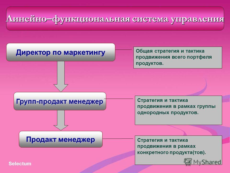 Линейно–функциональная система управления Директор по маркетингу Продакт менеджер Групп-продакт менеджер Общая стратегия и тактика продвижения всего портфеля продуктов. Стратегия и тактика продвижения в рамках группы однородных продуктов. Стратегия и
