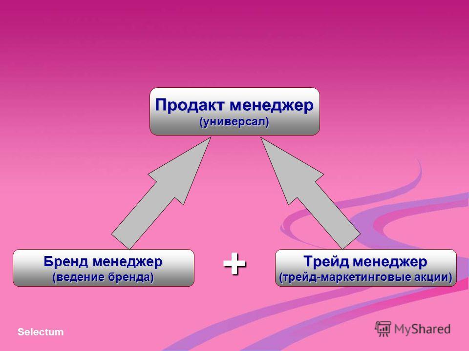 Трейд менеджер (трейд-маркетинговые акции) Продакт менеджер (универсал) Бренд менеджер (ведение бренда) + Selectum
