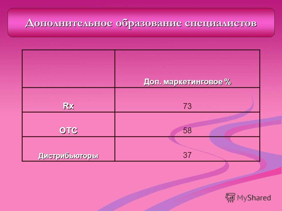 Доп. маркетинговое % Rx 73 ОТС 58 Дистрибьюторы 37 Дополнительное образование специалистов