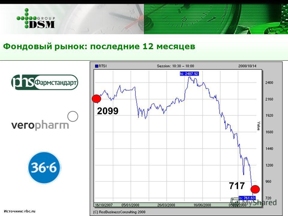 Источник: rbc.ru Фондовый рынок: последние 12 месяцев 2099 717