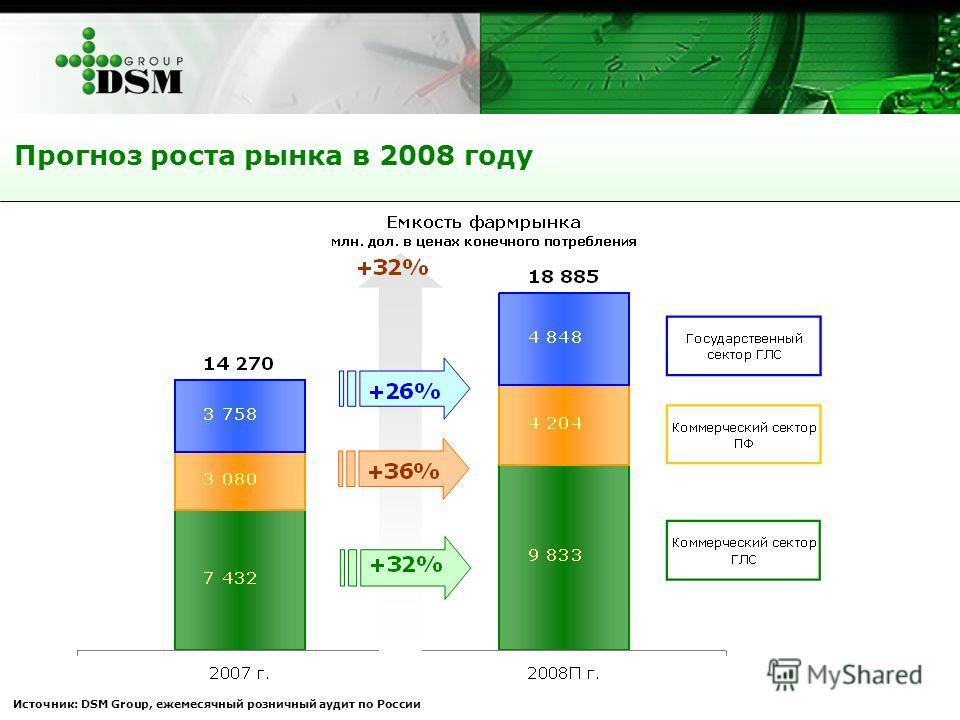 Прогноз роста рынка в 2008 году Источник: DSM Group, ежемесячный розничный аудит по России