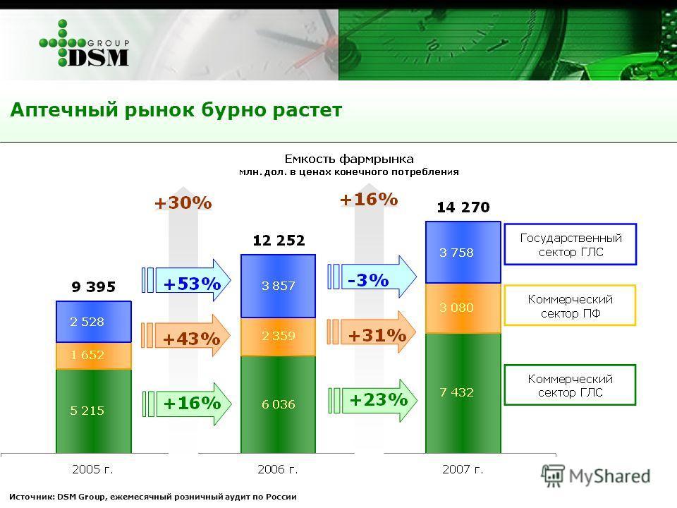 Аптечный рынок бурно растет Источник: DSM Group, ежемесячный розничный аудит по России