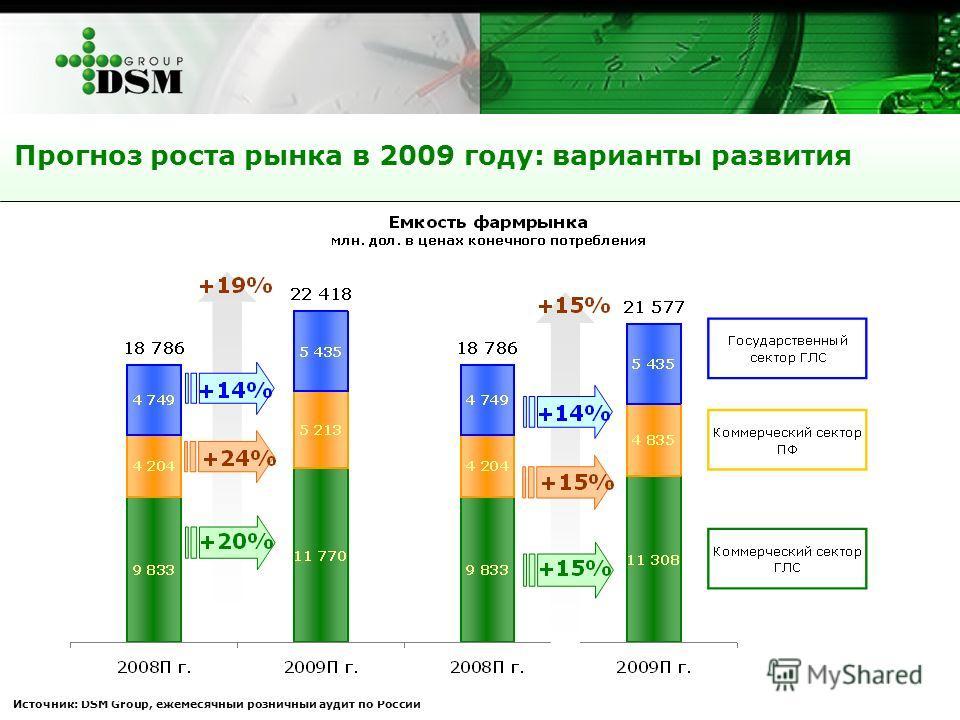 Прогноз роста рынка в 2009 году: варианты развития Источник: DSM Group, ежемесячный розничный аудит по России