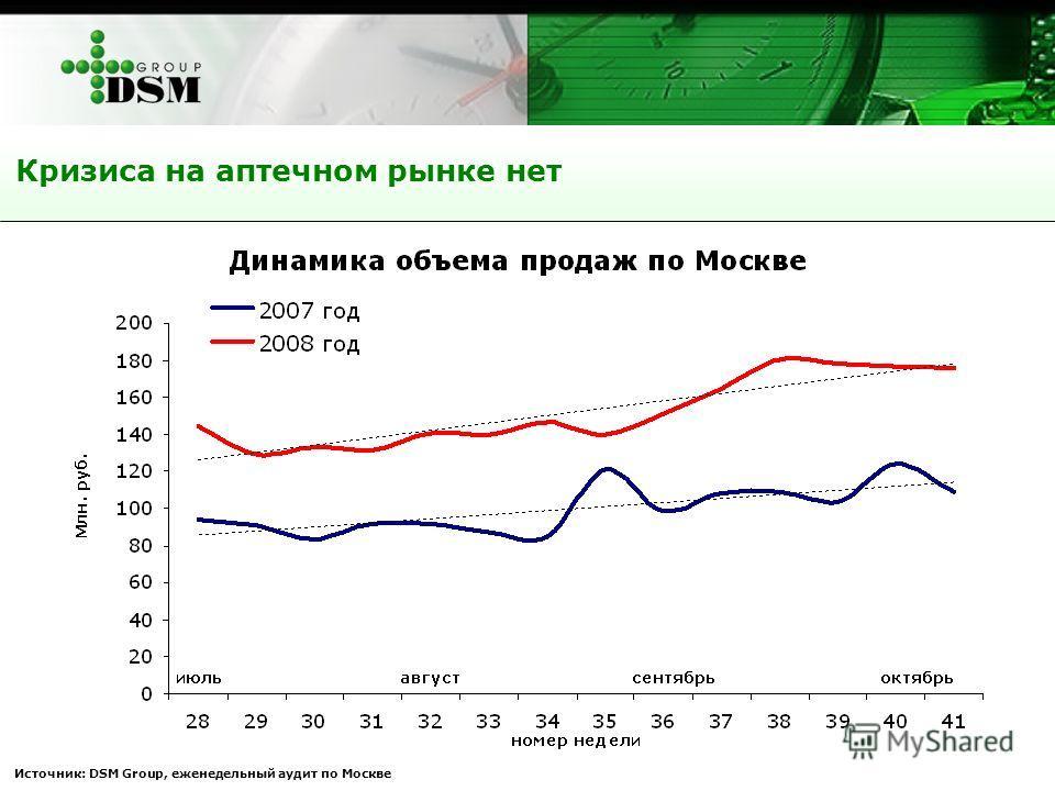 Кризиса на аптечном рынке нет Источник: DSM Group, еженедельный аудит по Москве