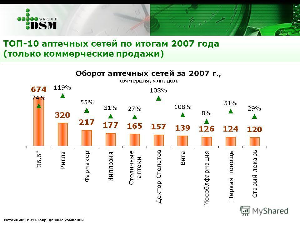ТОП-10 аптечных сетей по итогам 2007 года (только коммерческие продажи) Источник: DSM Group, данные компаний
