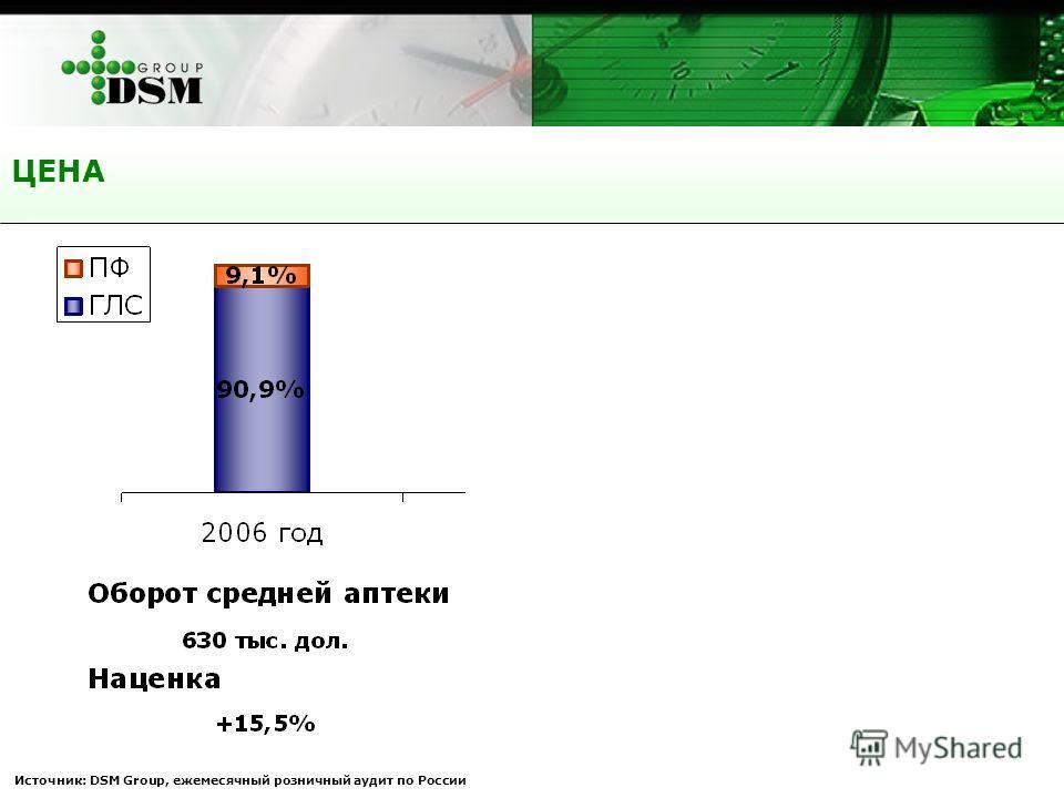 ЦЕНА Источник: DSM Group, ежемесячный розничный аудит по России