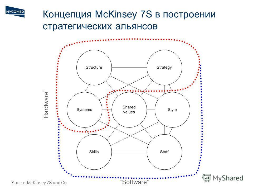   Концепция McKinsey 7S в построении стратегических альянсов Software Hardware Source: McKinsey 7S and Co